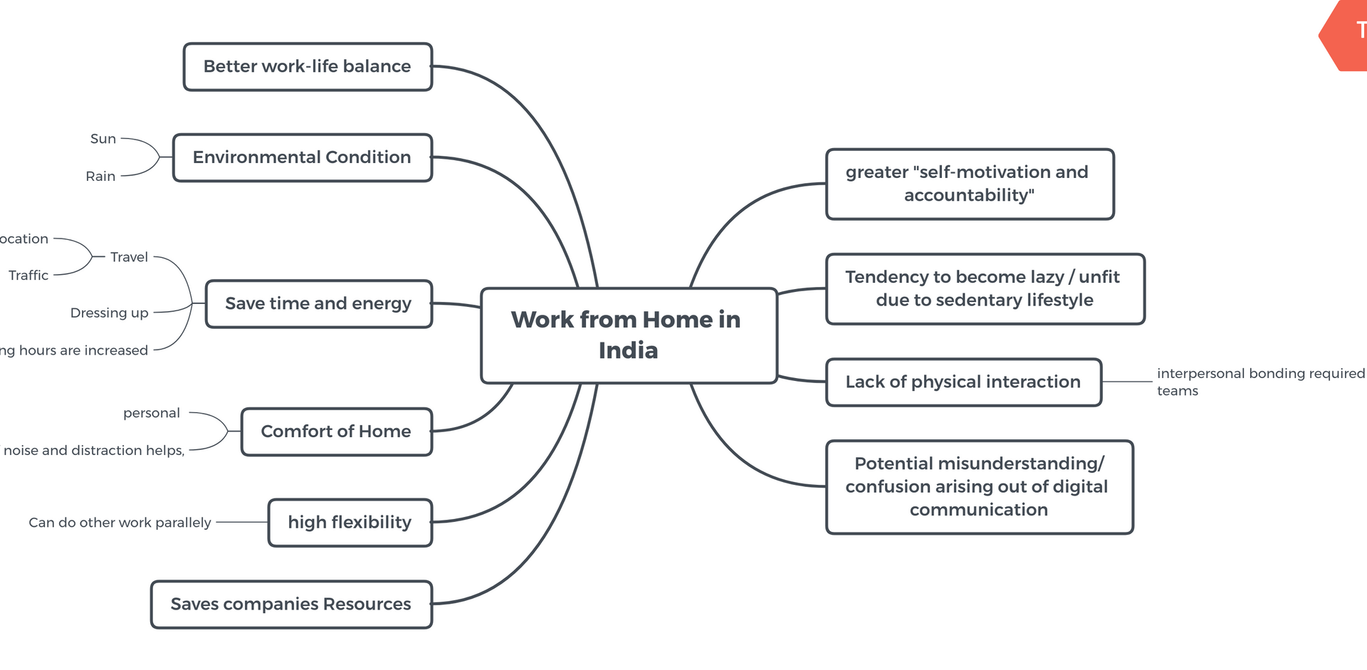 Work from Home in India.png