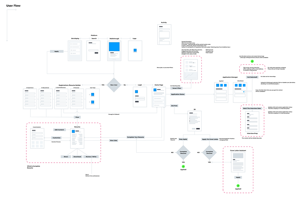 User Flow for Fresher.png