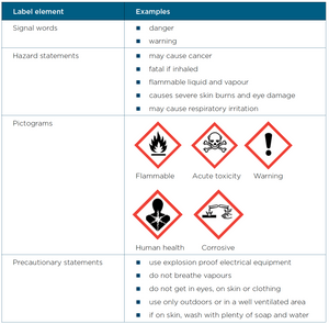 Example of hazard information on labels and safety data sheets.