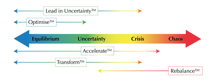Equilibrium to chaos graphic_FINAL.png