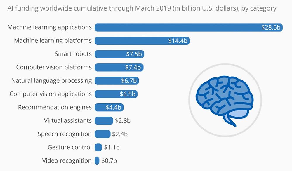 Machine Learning Chart Sources: Venture Scanner, Statista estimates