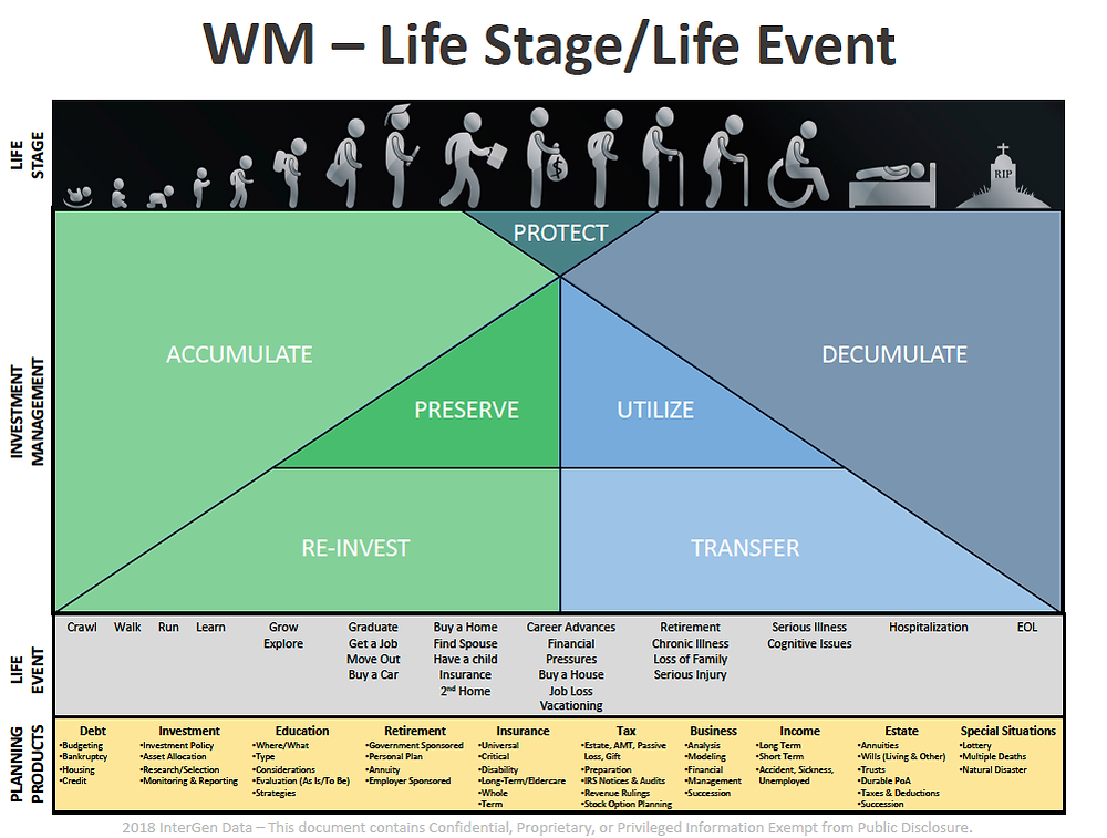 InterGen Data Life Stage/Life Event