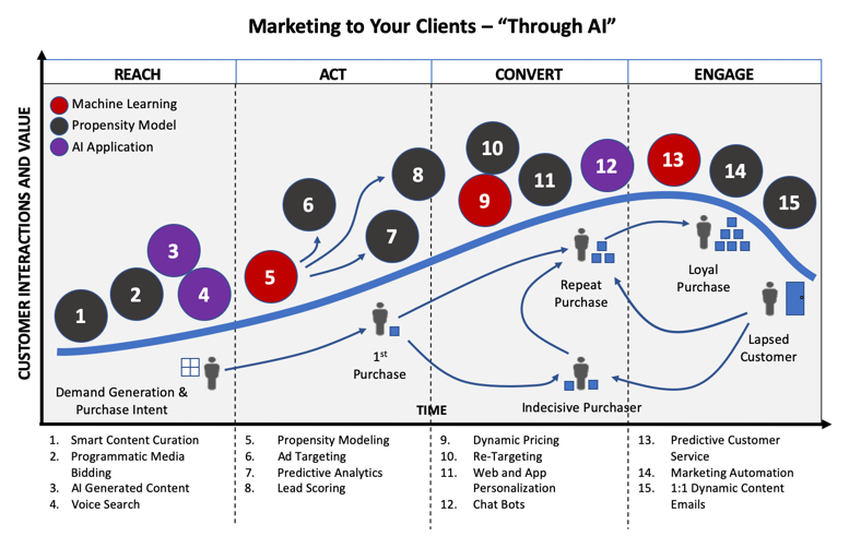 "InterGen Data - Marketing To Your Clients ""Through AI"""
