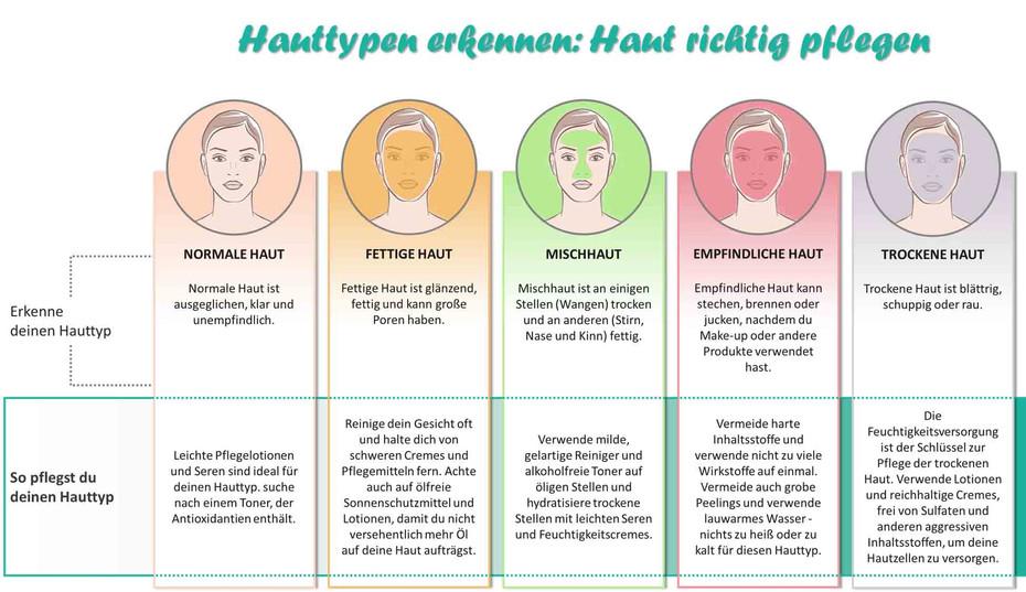 Hauttypen erkennen Haut richtig pflegen.