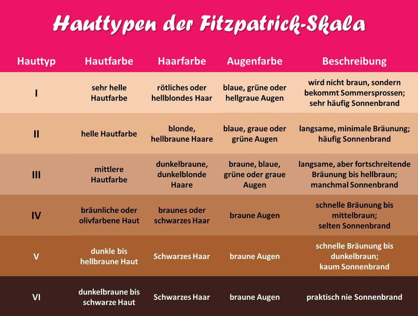 Hauttypen der Fitzpatrick-Skala.jpg