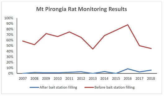 Rat monitoring chart.PNG