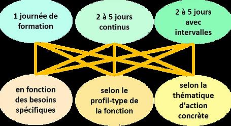 Formation sur-mesure Acerca Formation 2