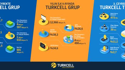 Turkcell, Telekomünikasyon Sektöründe Lider Olma Hedefine Bir Yıl Önceden Ulaştı