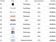2017 Küresel En Değerli Markalar / Interbrand