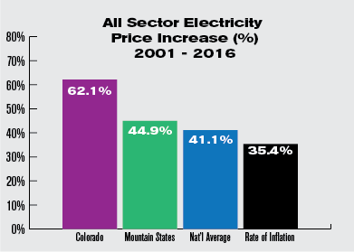 Rising Utility Rates in Colorado:  The Real Cost of your Electricity Without Solar Power