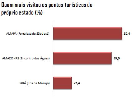 Gráfico 1: Quem mais visitou os pontos turísticos