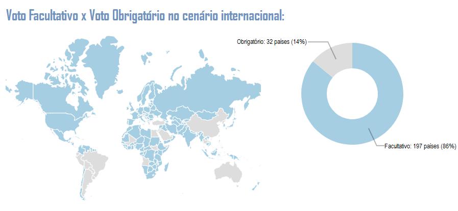 Gráfico: Voto Facultativo x Voto Obrigatório - Cenário internacional