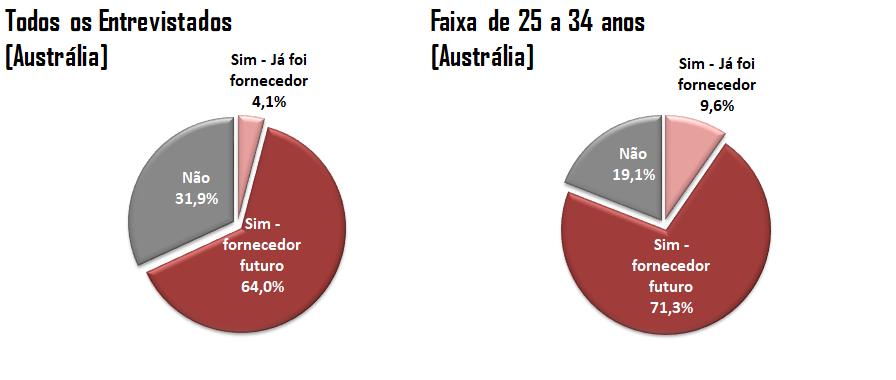Gráficos: Fornecedores em Plataformas Digitais