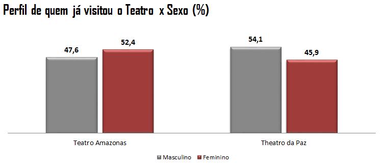 Gráfico: Perfil de quem já visitou o Teatro x Sexo