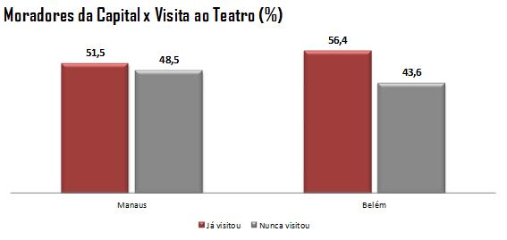 Gráfico: Moradores da Capital x Visita ao Teatro