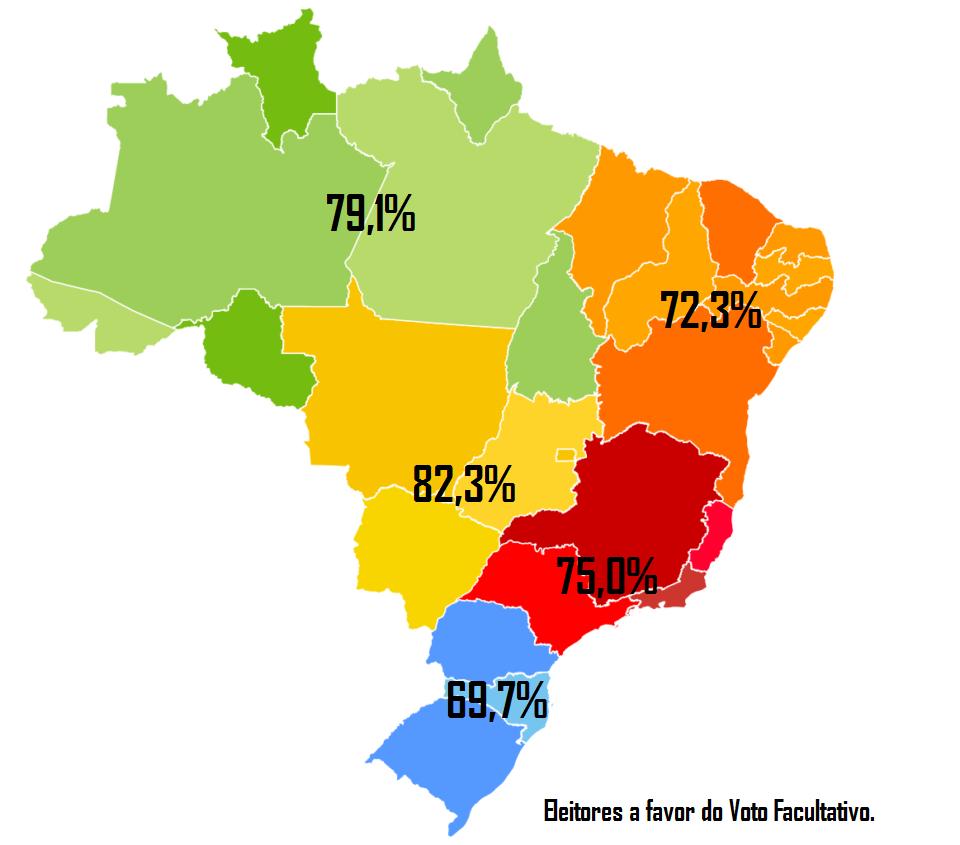 Gráfico: Taxa de eleitores favoráveis ao voto facultativo nas diferentes regiões do Brasil