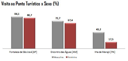 Gráfico 6: Visita ao Ponto Turístico x Sexo