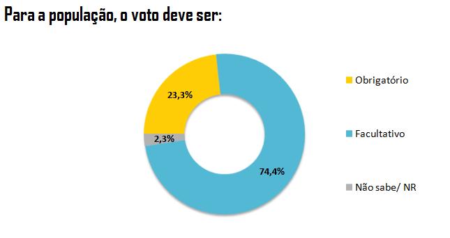 Gráfico: Preferência da população brasileira