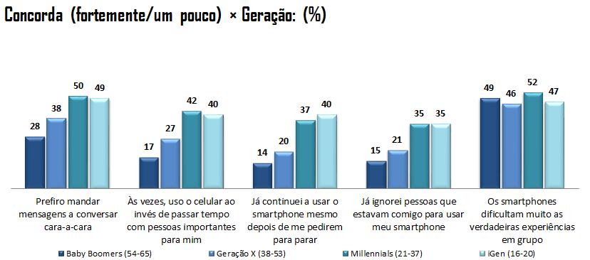 Gráfico relacionando concordância com algumas frases relacionadas ao uso de smartphone x geração. Pode-se perceber que os jovens concordam mais com as frases que indicam dependência dos smartphones.