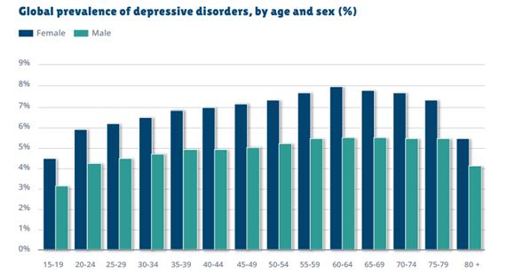 Gráfico: Prevalência da depressão, por sexo e idade