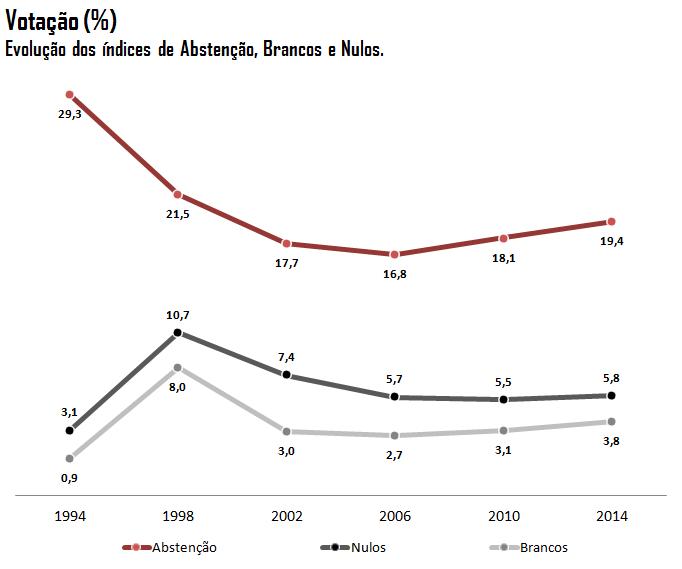 Gráfico: Evolução dos Votos Brancos e Nulos e da Abstenção