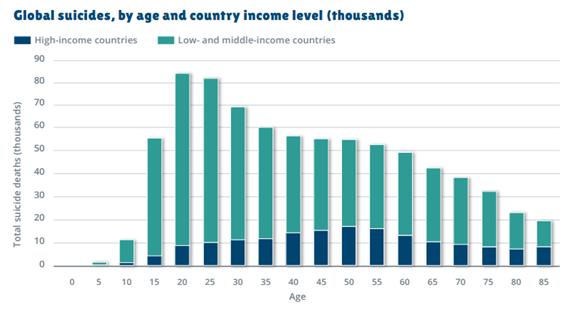 Gráfico: Número global de suicídios, por idade e país