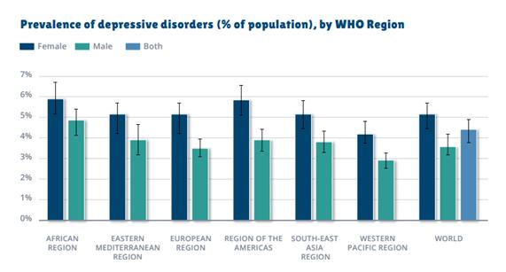 Gráfico: Prevalência da depressão, por regiões