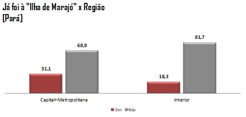 Gráfico 2: Já foi à Ilha de Marajó x Região do Estado