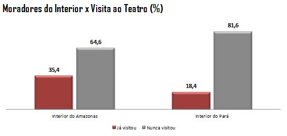 Gráfico: Moradores do Interior do Estado x Visita ao Teatro
