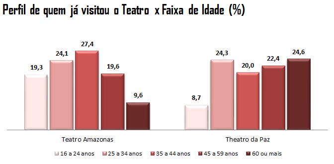 Gráfico: Perfil de quem já visitou o Teatro x Idade