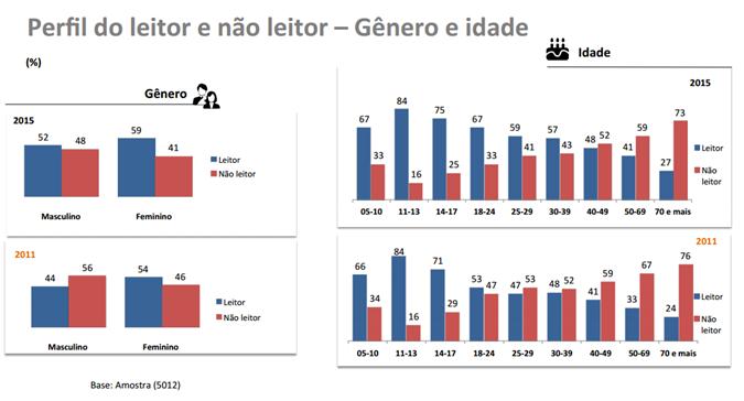 Figura 1. Perfil do leitor e não leitor por gênero e idade em 2011 e 2015.