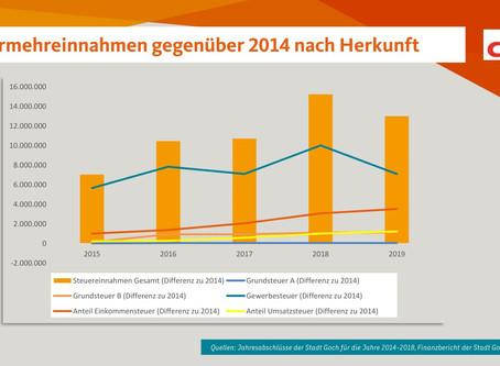 CDU nimmt Stellung zur Entwicklung des städtischen Haushalts