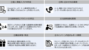 BTP、広告・マーケティング業界向け代行サービス「キャンペーン事務局テーラー」提供開始