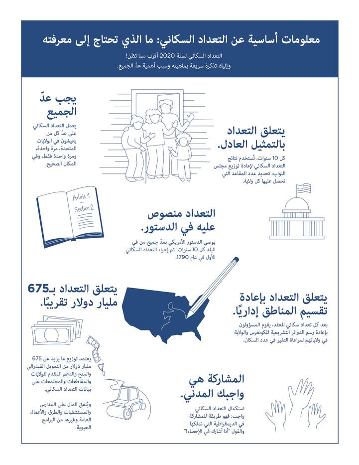 2020-census101-arabic.jpg