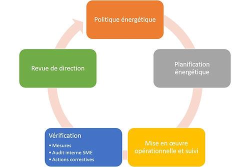 Démarche ISO 50001 - SME