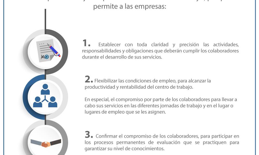 Tres grandes ventajas de firmar un contrato de trabajo.