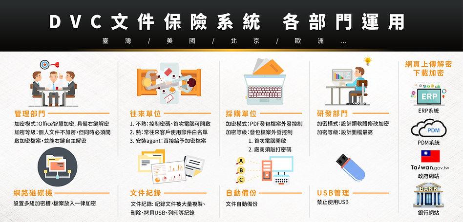 DVC文件保險系統 各部門運用情境
