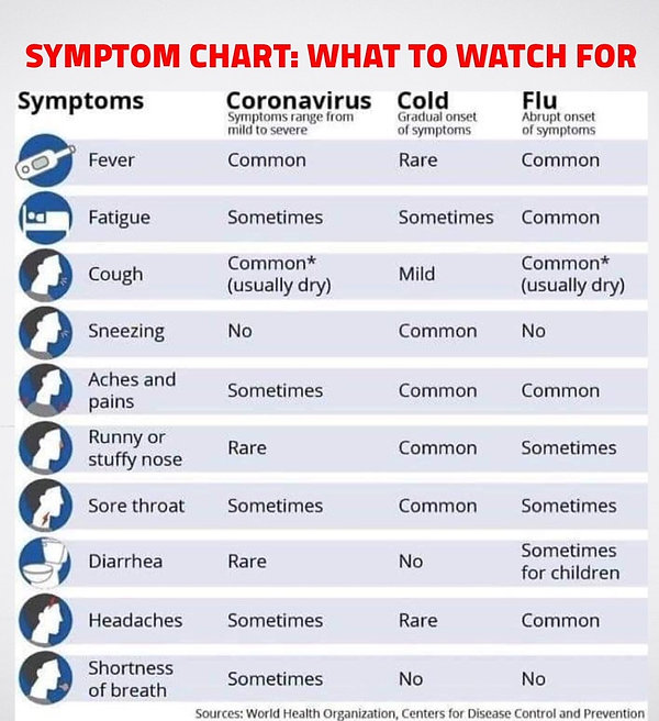DIfference between cold-flu-coronavirus.