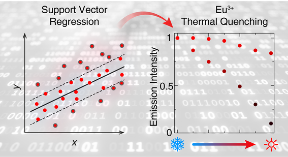DECEMBER 20, 2019: MACHINE LEARNING GUIDED DISCOVERY OF THERMALLY ROBUST PHOSPHORS