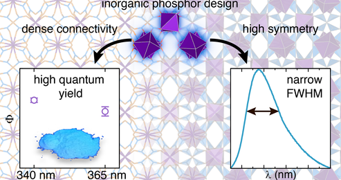 MARCH 29, 2018: NEWEST HIGH SYMMETRY BORATE PHOSPHOR PUBLISHED IN CHEM. MATER.