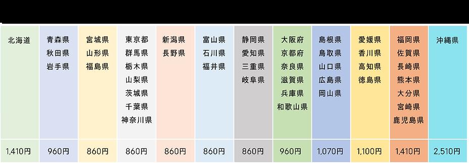 お米の配送料金表2019のコピー.png