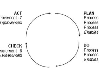 การประกันคุณภาพซอฟต์แวร์ ตอนที่ 6.1 : การบริหารกระบวนการ  - Process Inventory