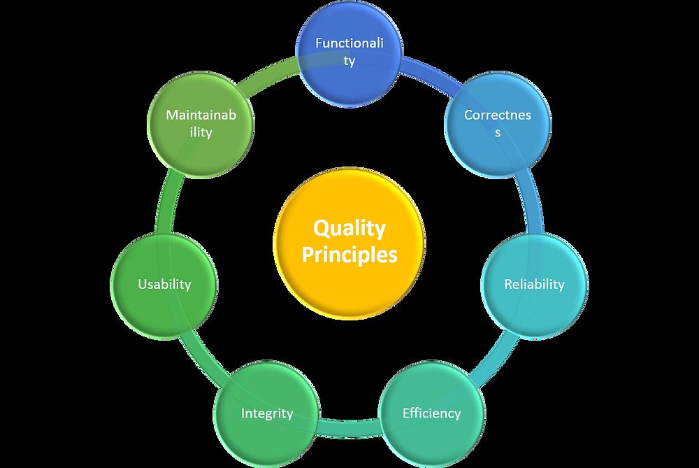 Quality principles.png