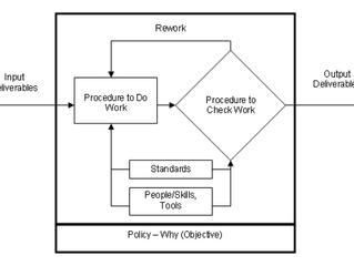 การประกันคุณภาพซอฟต์แวร์ ตอนที่ 6.4 : การบริหารกระบวนการ  - Process Definition