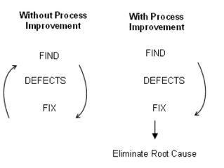 การประกันคุณภาพซอฟต์แวร์ ตอนที่ 6.7 : การบริหารกระบวนการ  - Process Improvement