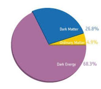 Energia escura? Entenda mais sobre a principal componente do universo