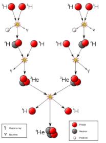 Cadeia de reações para queima de hidrogênio em hélio