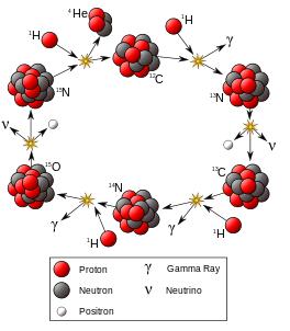 Ciclo de reações de queima de hidrogênio sendo catalizada por átomos de carbono, nitrogênio e oxigênio.