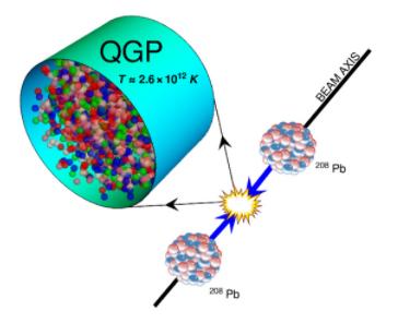 Quark-gluon Plasma em laboratório