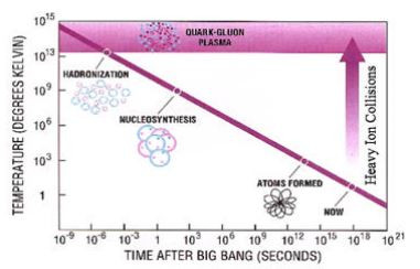 Nucleossíntese: Como se formaram os primeiros átomos?